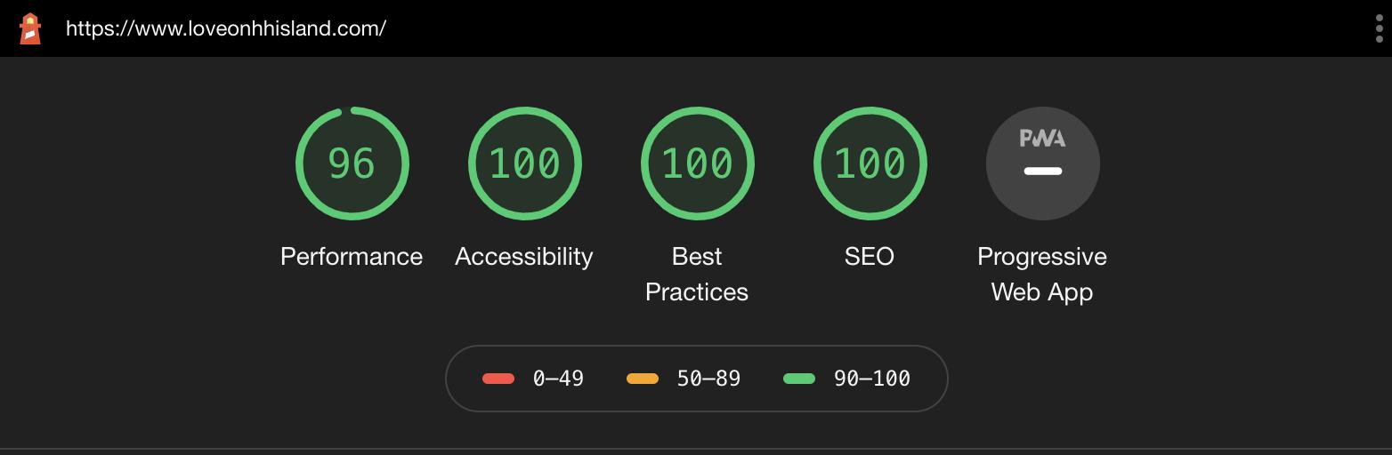 Dgroechel.com Performance